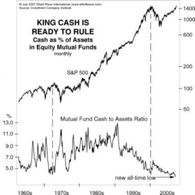 Уровни денежных средств в портфелях достигли новых экстремумов - и что это, вероятно, означает