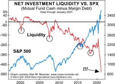 «Самый быстрый скачок с 2007 года»: как инвесторы испытывают «судьбу»