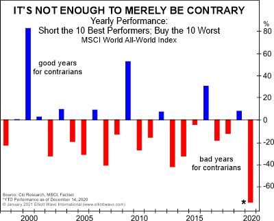 This is why the blind countertrend failed in 2020 (translated from elliottwave com)
