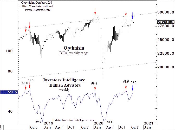 Что этот опрос показывает о настроениях инвесторов