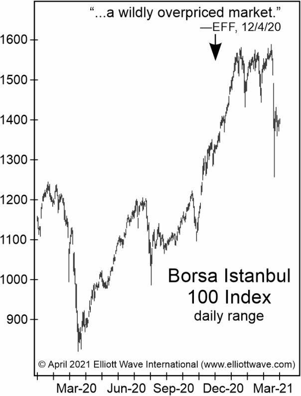 Как использовать «экстатическую» психологию инвестора в своих интересах