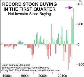 Почему «Инвестор поколения» может быть подвергнут грубому пробуждению