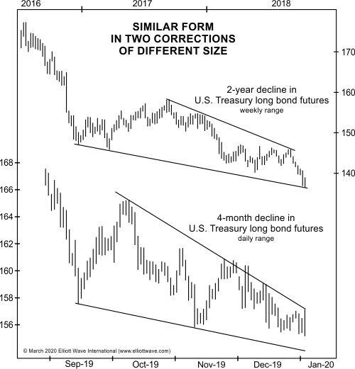 Вот почему вы можете прогнозировать рынки, просто взглянув на графики (перевод с elliottwave com)
