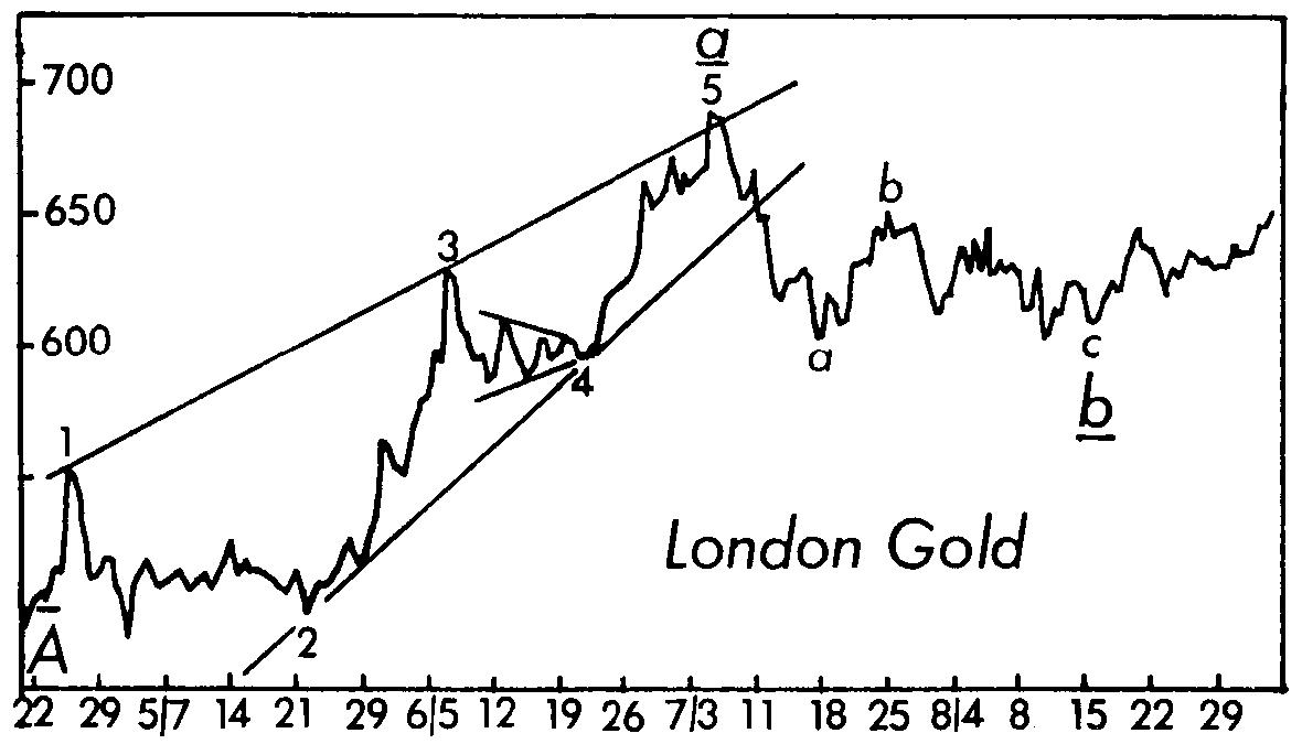 Золото: эти старые графики дают новое понимание (перевод с elliottwave com)