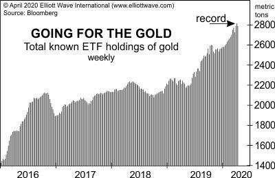Будьте в курсе этого экстремального проявления в золоте (перевод с elliottwave com)