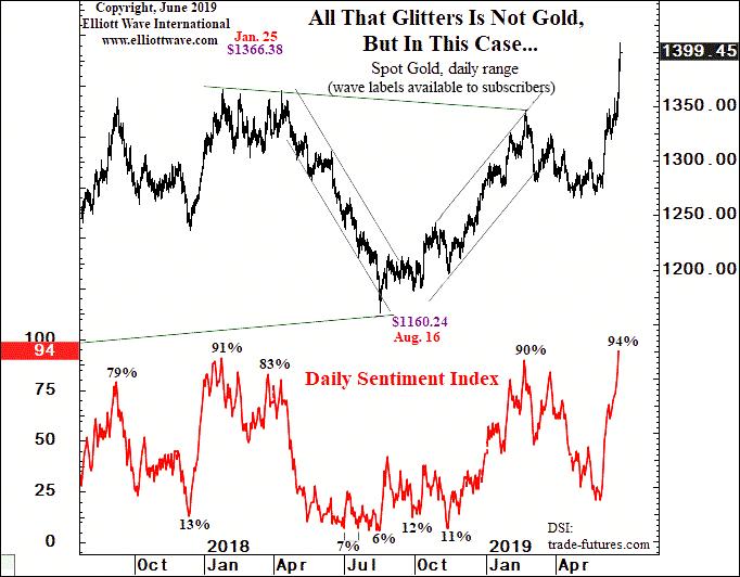 Золото достигает своей целевой цены. Что теперь? (перевод с elliottwave com)