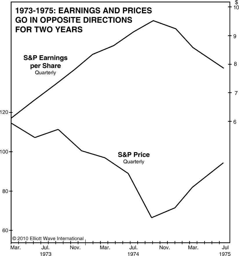 1973-1975 Earnings and Prices Go in Opposite Directions for Two Years