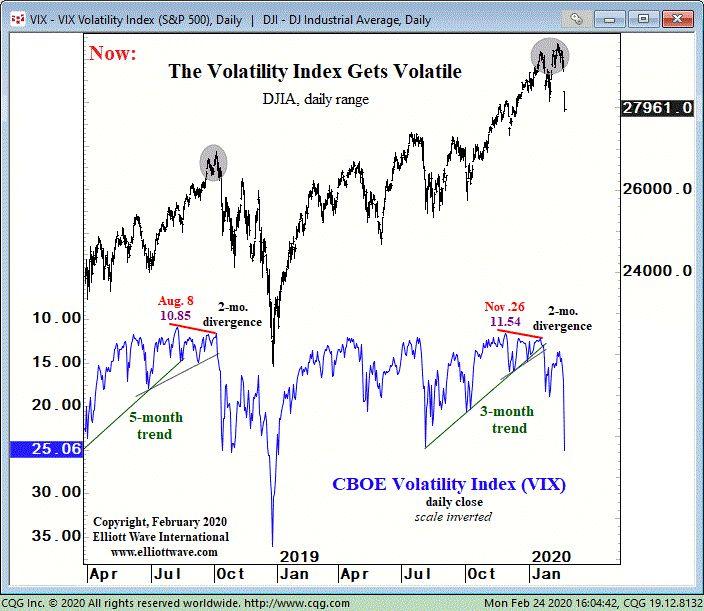 Акции США: как 2 «прорыва линии тренда» предвидели скачок волатильности (перевод с elliottwave com)