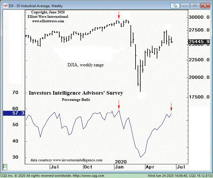 Причина, по которой следует быть «чрезвычайно внимательным» в отношении сентимента на фондовом рынке