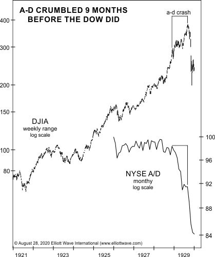 Посмотрите, как фондовый рынок 2020г демонстрирует «действие типа 1929г» (перевод с elliottwave com)