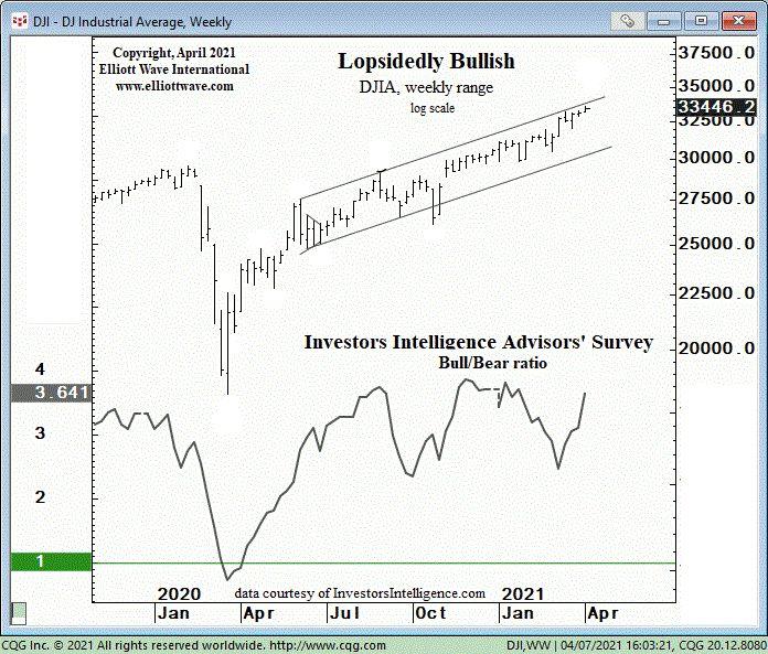 Это «однобокое» соотношение фондового рынка подает четкий сигнал