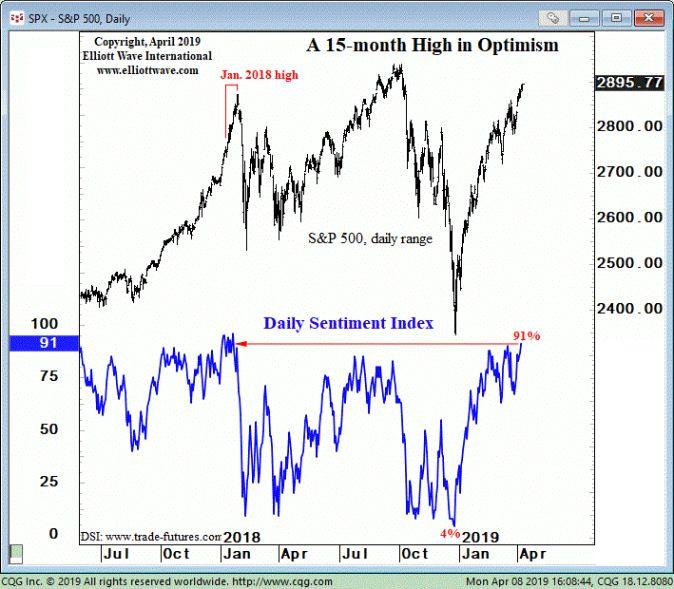 Почему этот индикатор рынка акций должен привлечь ваше внимание (перевод с elliottwave com)