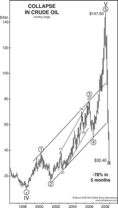 Акции, нефть: посмотрите, как волны Эллиотта помогают вам избежать «женитьбы на тренде»