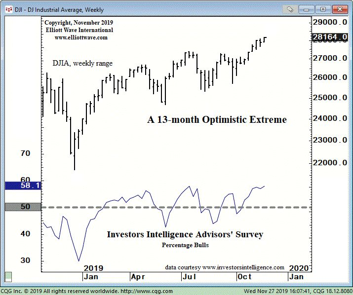 Акции США: индикатор «оптимизма» достиг 13-месячного максимума (перевод с elliottwave com)