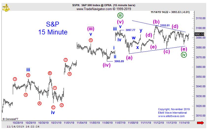 Ралли S&P было ожидаемо - на самом деле, волнами (перевод с elliottwave com)