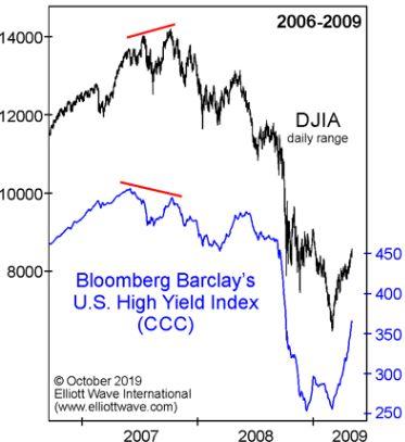 Как мусорные облигации посылают предупреждение фондовым инвесторам (перевод с elliottwave com)