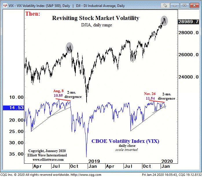 Акции США: как 2 «прорыва линии тренда» предвидели скачок волатильности