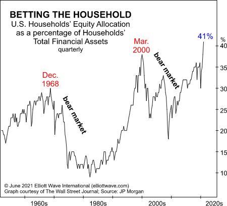 Фондовые инвестиции становятся «ставками домохозяйств» - что это может означать