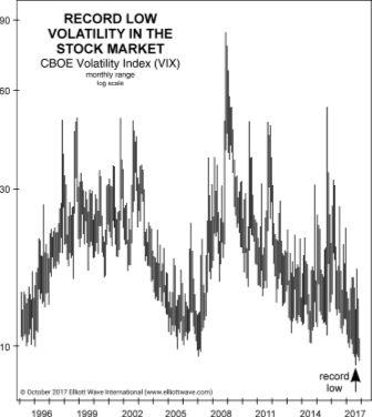 Почему инвесторам фондового рынка нужно пристегнуть ремни безопасности (перевод с elliottwave com)