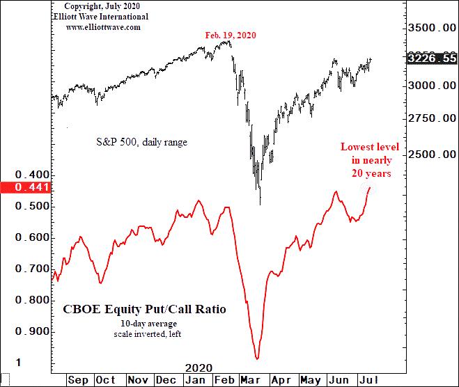 Этот индикатор фондового рынка достиг «самого низкого уровня почти за 20 лет» (перевод с elliottwave com)
