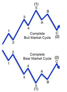 Почему эта волна обычно самая впечатляющая на рынке(перевод с elliottwave com)