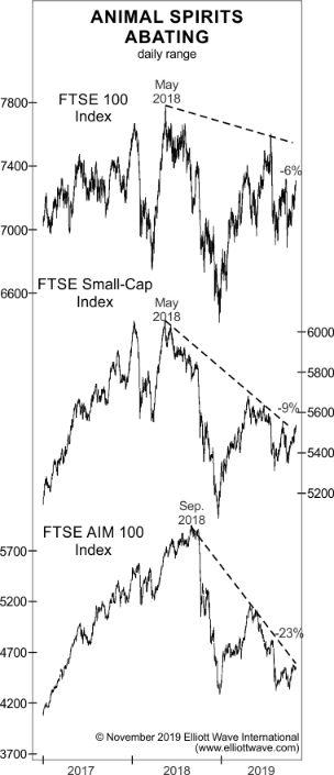Почему глобальные инвесторы должны обращать внимание на «неподтверждения»(перевод с elliottwave com)