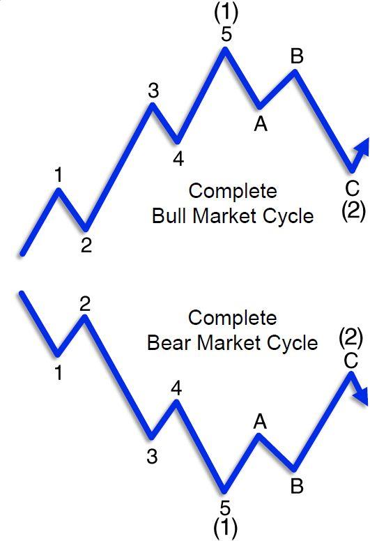 Представление о «индивидуальности» текущей волны Эллиотта фондового рынка(перевод с elliottwave com)
