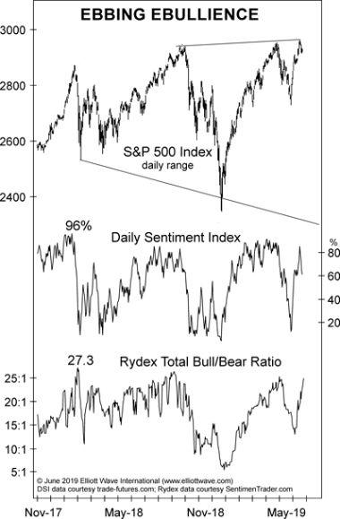 Индекс S & P 500: явные признаки «снижения энтузиазма» (перевод с elliottwave com)