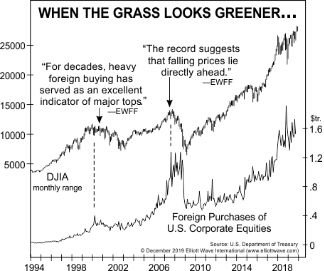 Акции: когда трава выглядит зеленее с другой стороны пруда (перевод с elliottwave com)