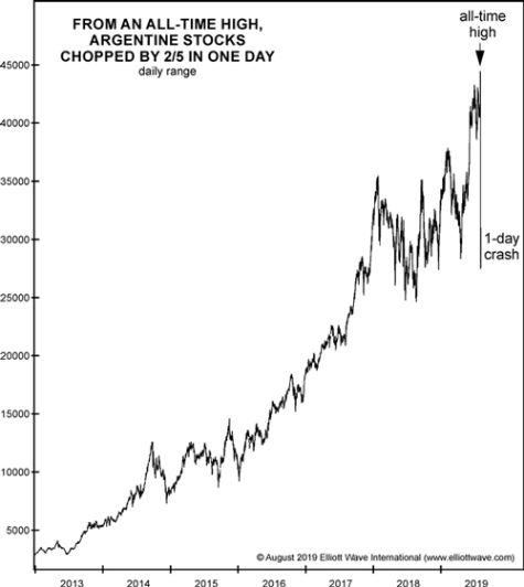 Как фондовый рынок может резко развернуться (перевод с elliottwave com)