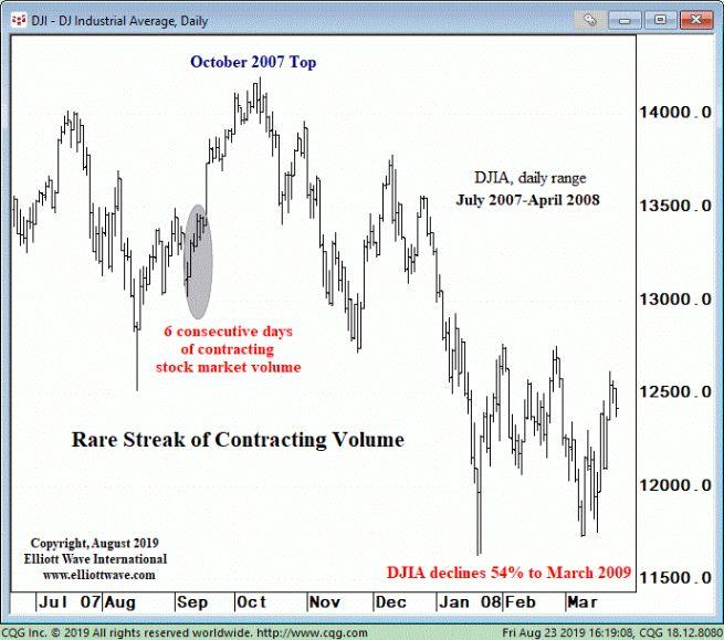 Акции США: посмотрите, что может произойти после сокращения объемов (перевод с elliottwave com)