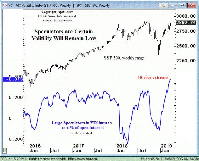 Вердикт спекулянтов о будущей волатильности фондового рынка (перевод с elliottwave com)