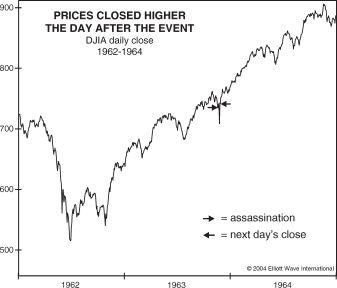 Как поведение цен акций противоречит «общепринятому мнению»
