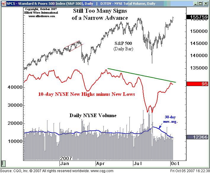 Этот основной индикатор фондового рынка дал ВАЖНЫЙ сигнал (перевод с elliottwave com)