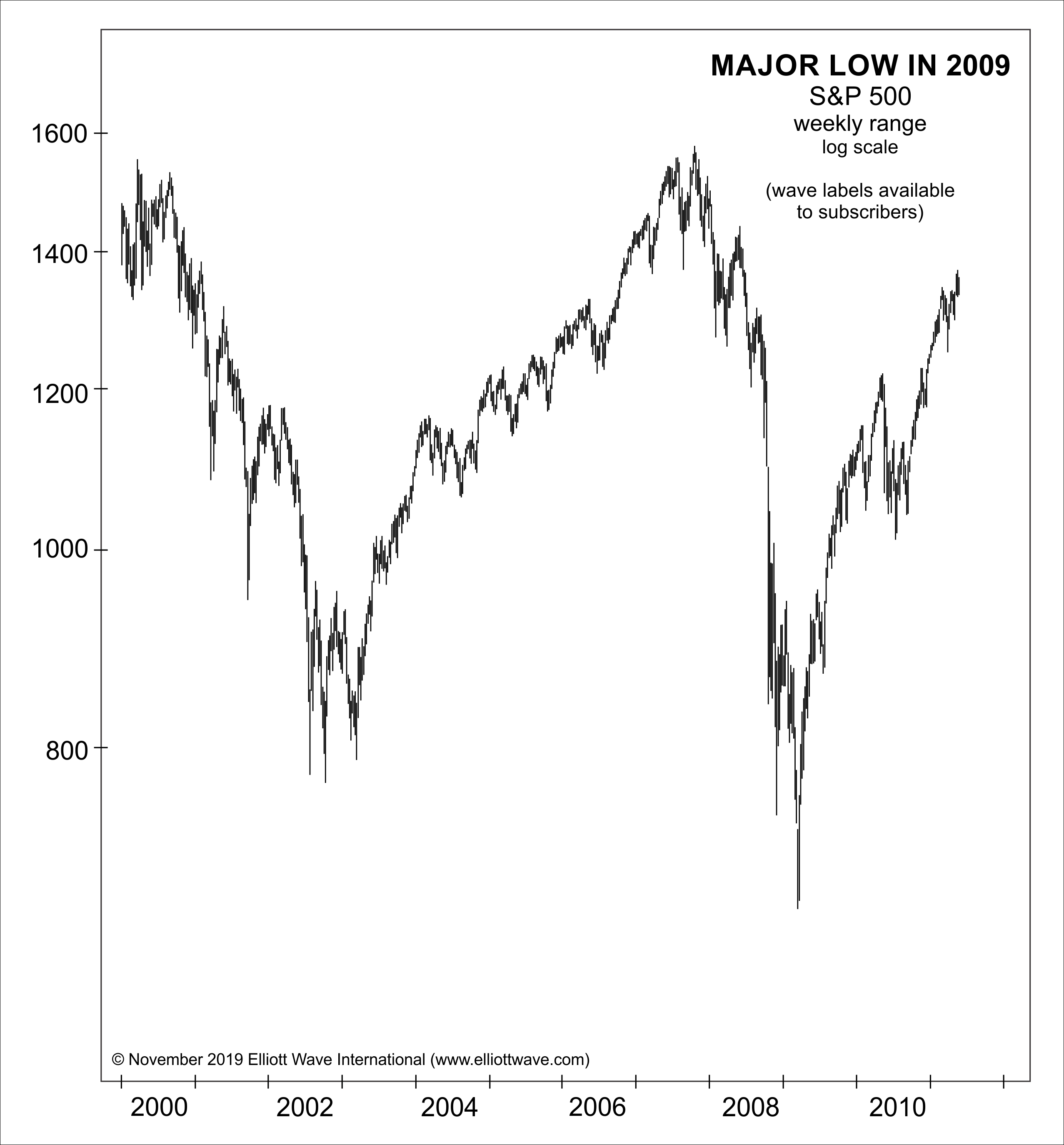 2019: почему он может стать вехой на фондовом рынке (перевод с elliottwave com)