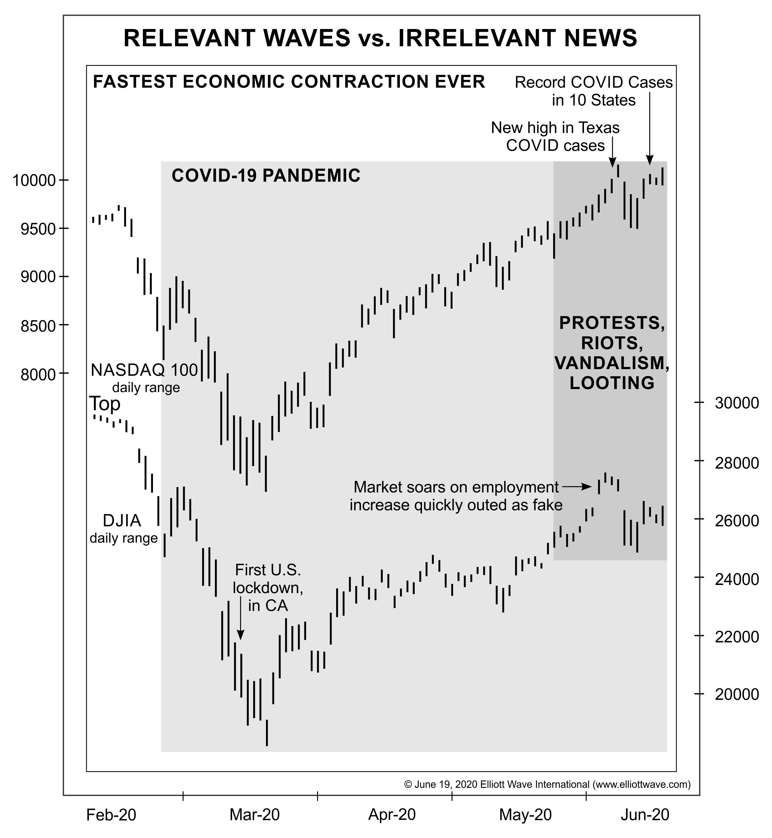 Фондовый рынок: «Релевантные волны против нерелевантных новостей» (перевод с elliottwave com)