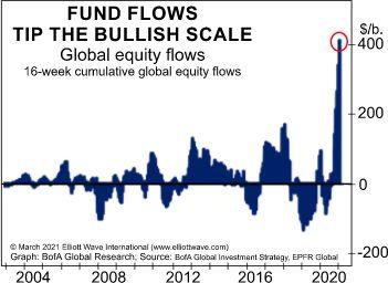 Как расценивать этот рывок в глобальные фонды акций