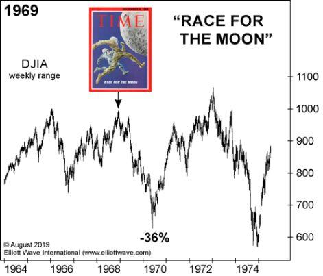 «Космическая гонка»: что должны знать фондовые инвесторы (перевод с elliottwave com)