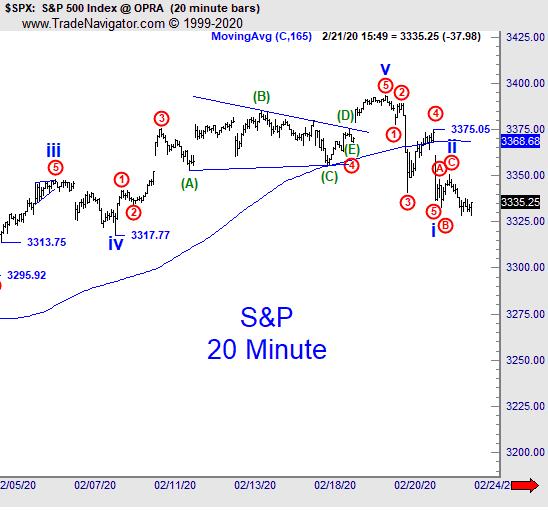 S&P 500: прагматичный взгляд на падение в 120 пунктов (перевод с elliottwave com)