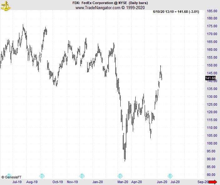 Цена акций FedEx: настоящее против будущего против ... волновой модели Эллиотта?