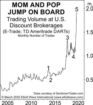 Вот что сигнализировало об окончании восходящего тренда на фондовом рынке (перевод с elliottwave com