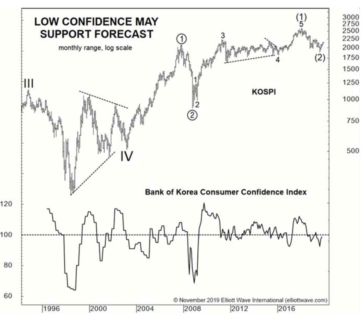 Два фондовых индекса делают значительные прорывы (перевод с elliottwave com)