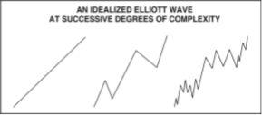 Действительно ли фондовый рынок «предвидит» будущее? (перевод с elliottwave com)