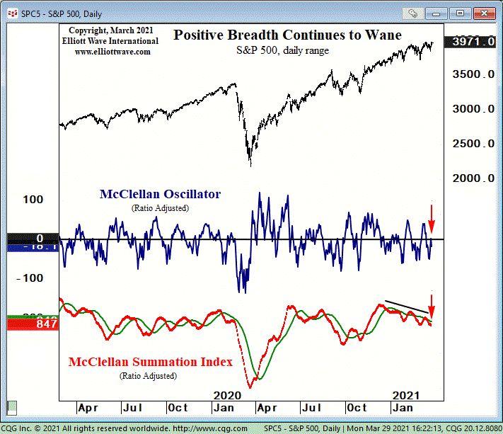 Почему эти индикаторы фондового рынка должны привлекать ваше внимание