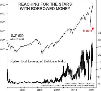 Маржинальная торговля: как инвесторы фондового рынка «достигают звезд» (перевод с elliottwave com)