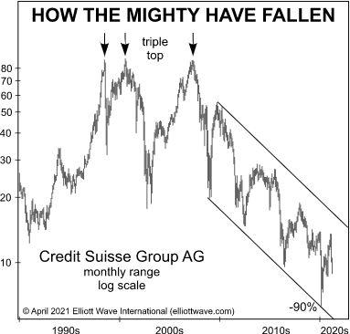 Как этот глобальный финансовый игрок «приготовился» к падению на 90%