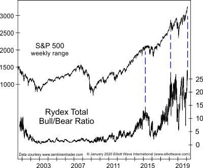 Этот показатель настроения фондового рынка достиг рекордного уровня (перевод с elliottwave com)