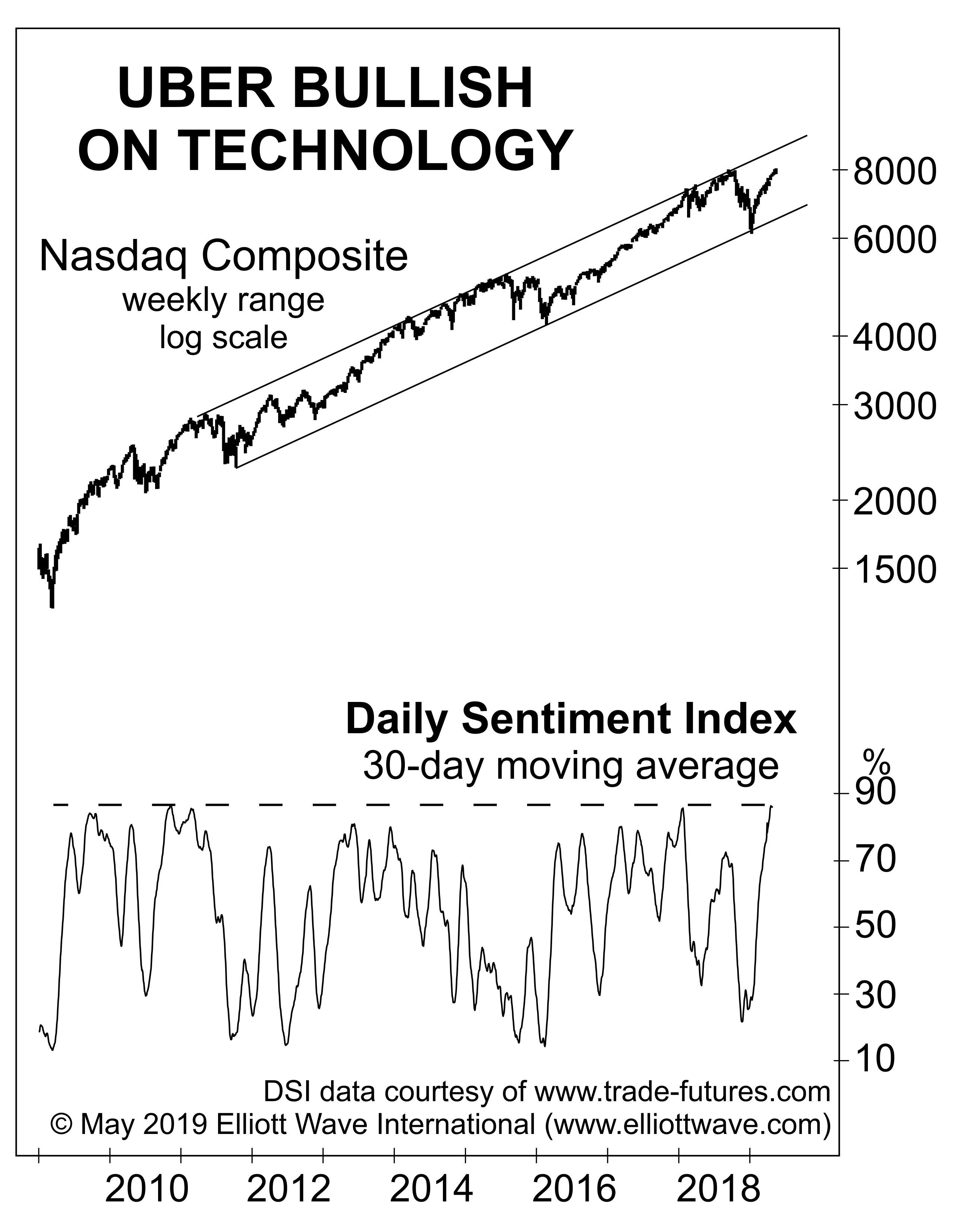 Полезный взгляд на бум технологических акций