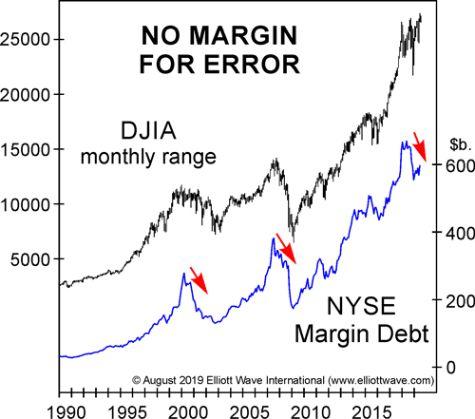 Что толерантность инвесторов к риску предполагает для акций (перевод с elliottwave com)