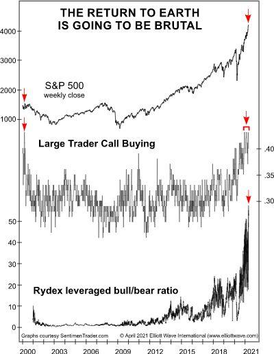 Потрясающая новость об использовании инвесторами кредитного плеча на фондовом рынке (перевод с elliottwave com)